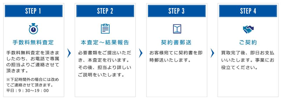 日本中小企業金融サポート機構の契約までの流れ